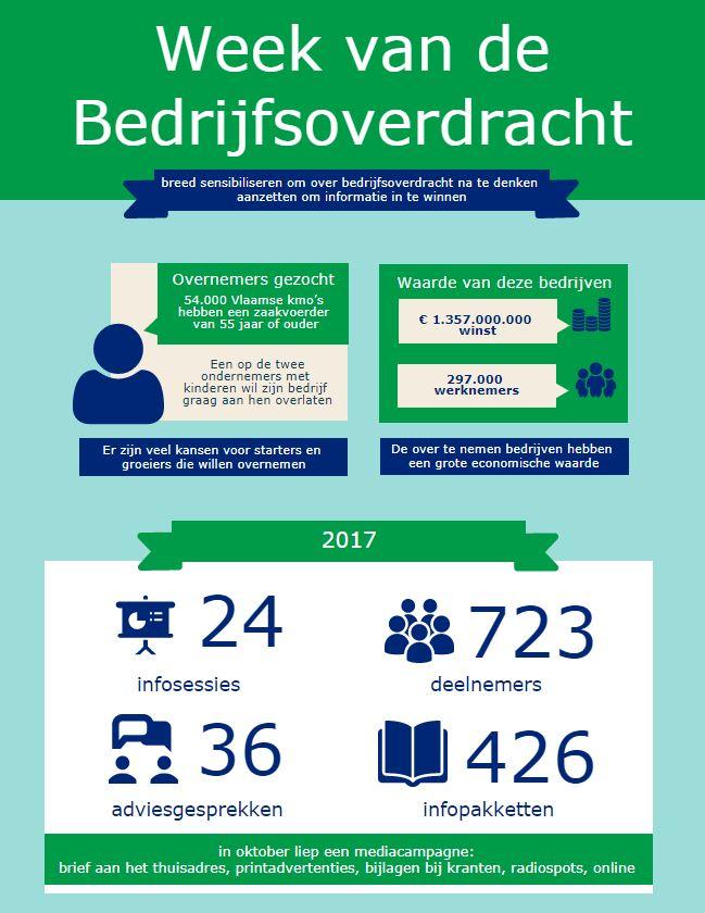 infographic week van de bedrijfsoverdracht in 2017