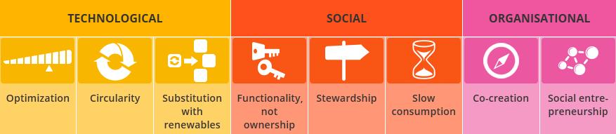 Schematische voorstel van 8 businessmodellen