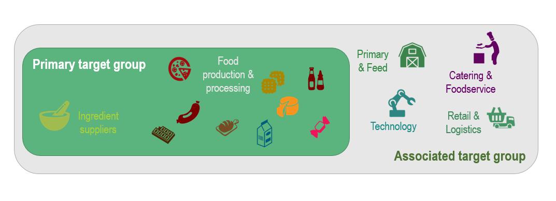 Doelgroep voedingsverwerkende industrie