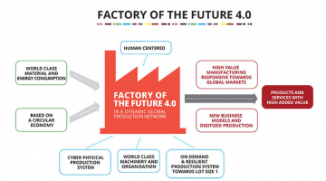 Factories of the Future