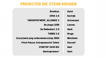 de projecten in studentensteden